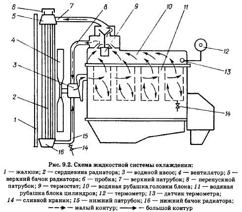 схема система охлаждения двигателя 5а