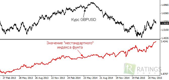 Хеджирование опционами Короткий хедж Длинный
