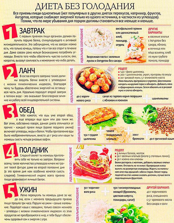 Быстрая и дешевая диета расписание дня
