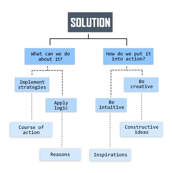The  Best Problem Solution Essay Ideas On   Solution