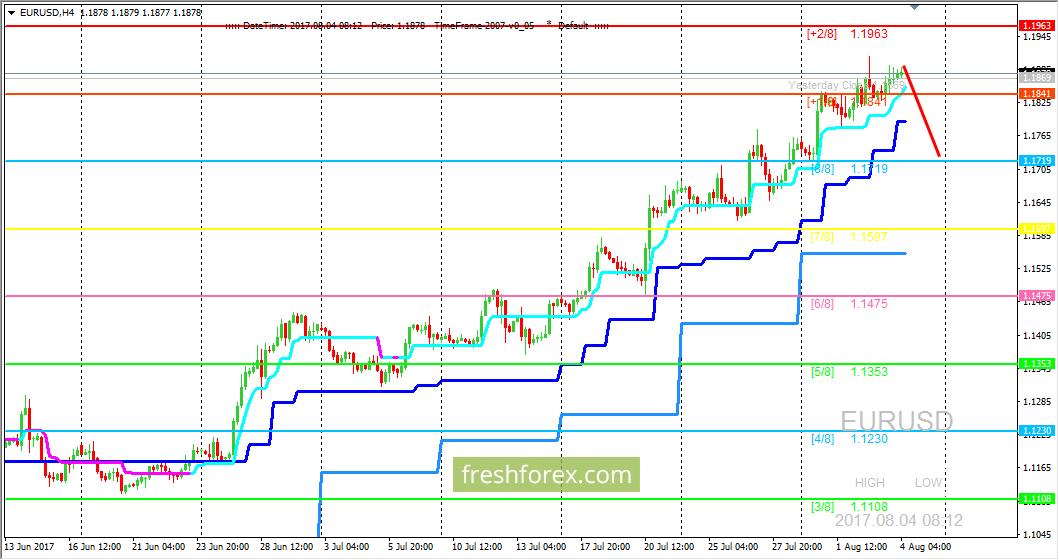 DXY - График индекса доллара США — TradingView