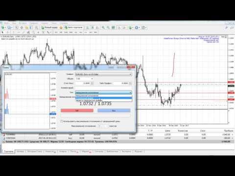 Индикатор корреляции - Технические индикаторы