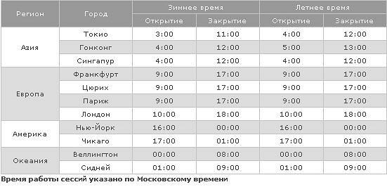 Во сколько открываются биржи форекс по москве