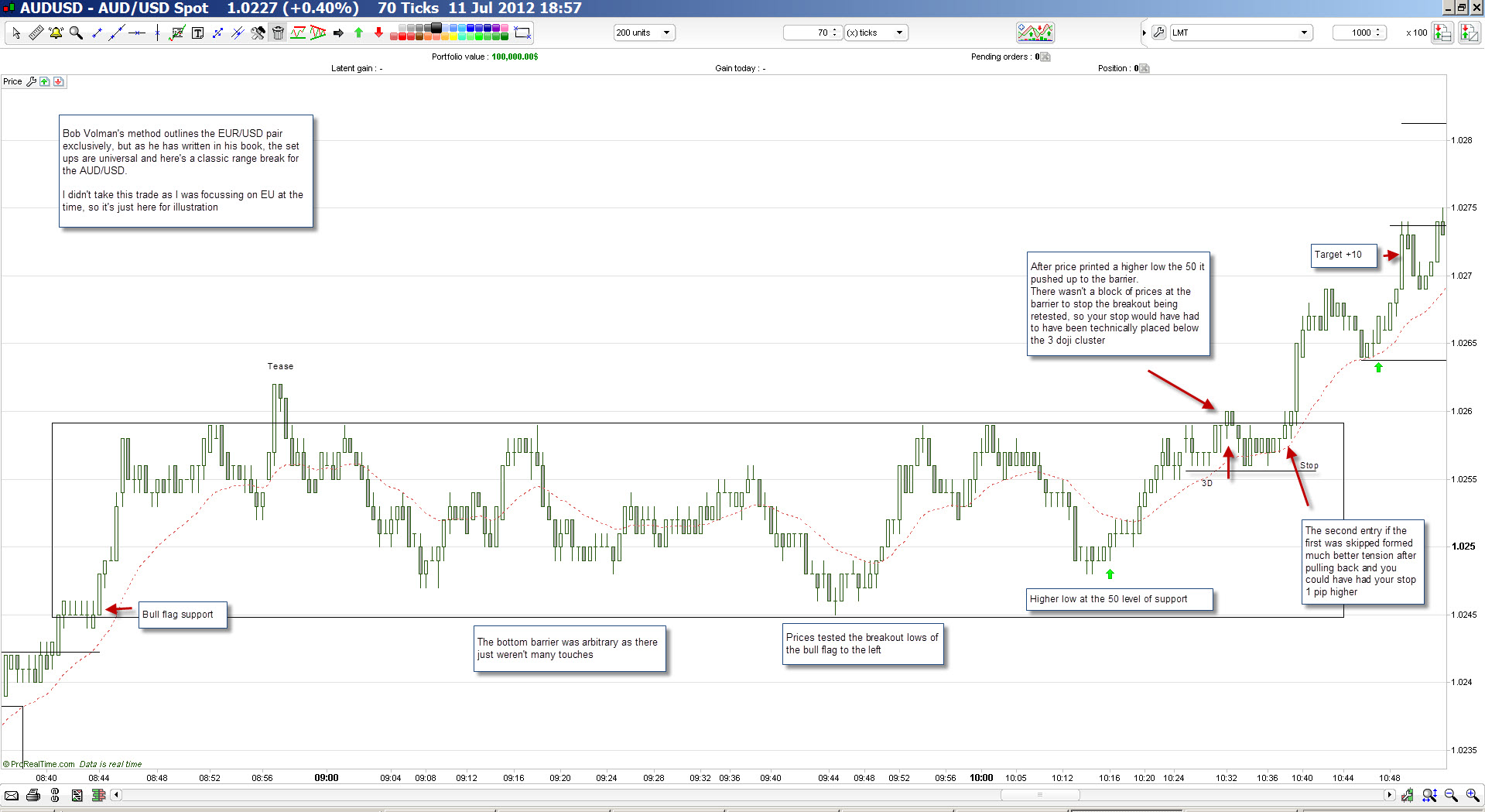 scalping forex price action