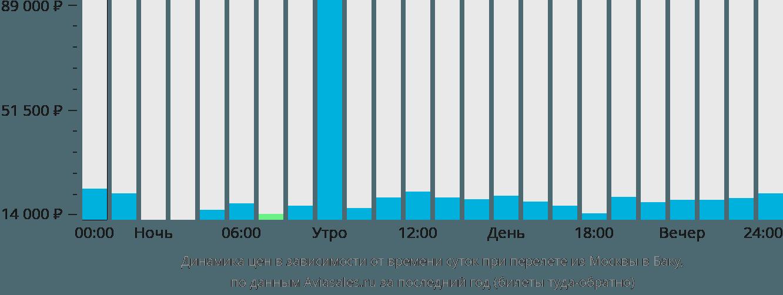 авиабилеты москва баку и цены.