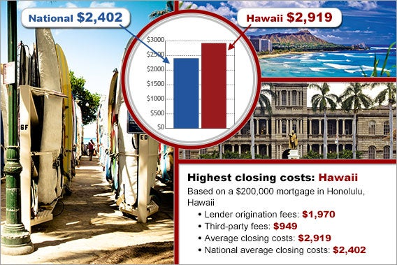 Honolulu payday loans