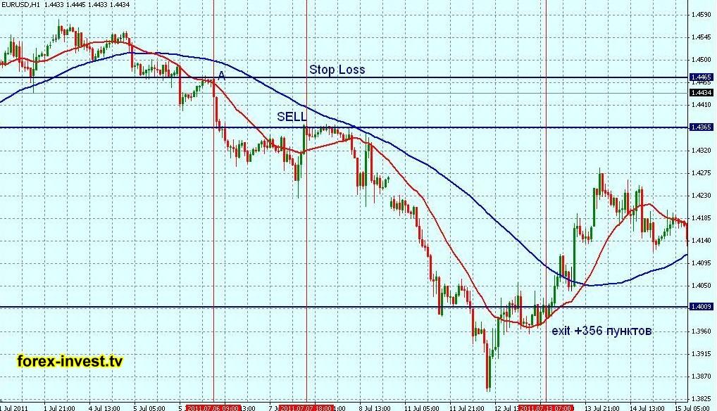 Опережающие индикаторы биржевых рынков