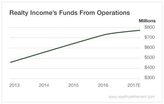 High yield retirement income funds