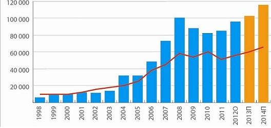 Статистика по продаже недвижимости в испании