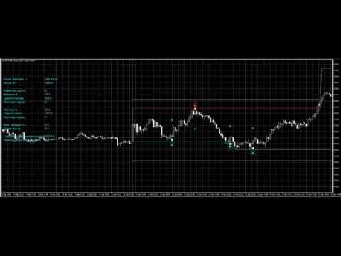 Скачать индикатор круглых уровней на Форекс (набор)