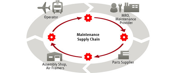 Supply chain thesis