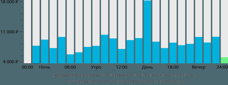 Авиабилеты Уфа Москва дешевые от 3 165 рублей цены на