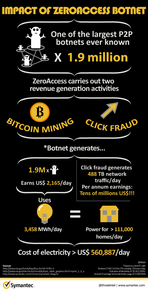 zeroaccess bitcoin mining