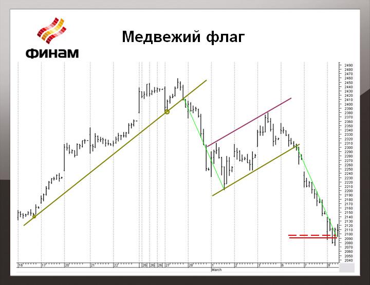Котировки доллар рубль форекс онлайн