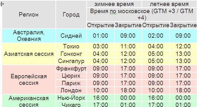 Торговые сессии на форекс по московскому времени
