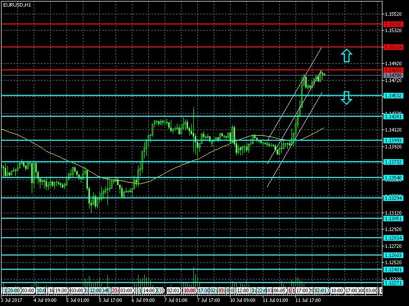 Прогноз курса фунта к доллару GBP/USD Прогноз форекс