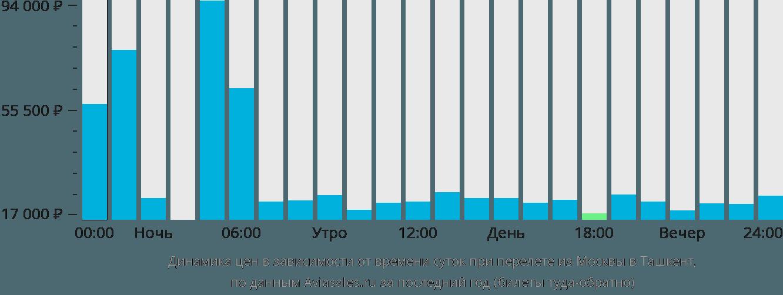 Чартерные авиабилеты в Москве купить билеты на чартерные