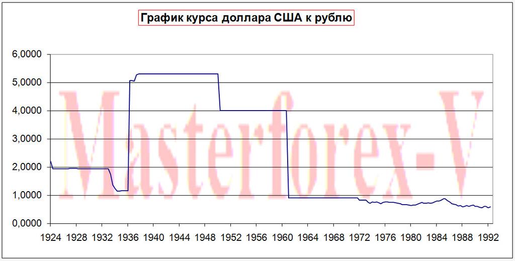 График курса доллара форекс по годам с 1990
