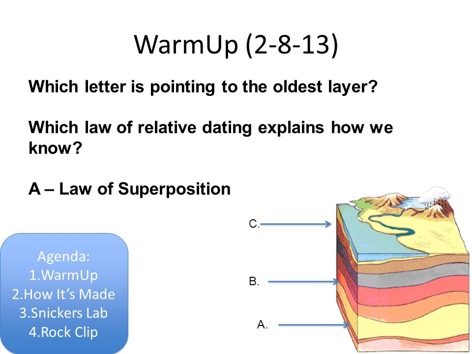 Relative dating sequence of events lab