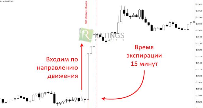 Живой график для бинарных опционов с индикаторами