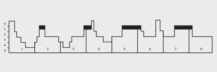 Гипнограмма (график сна) юноши. По горизонтали — часы во сне. По вертикали — фазы сна: цифры 2–5 — медленный сон разной глубины, 1 — быстрый (выделено черным), 0 — бодрствование