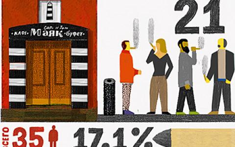 Сколько курильщиков в «Маяке», Ragout и «Кружке»