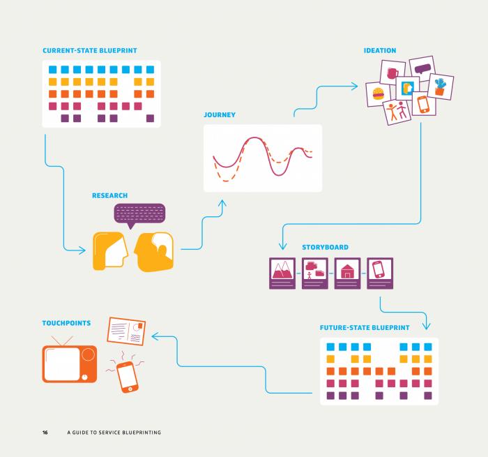 Service blueprint guide