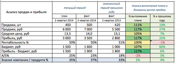 Как рассчитать бюджет контекстной рекламы прогноз бюджета