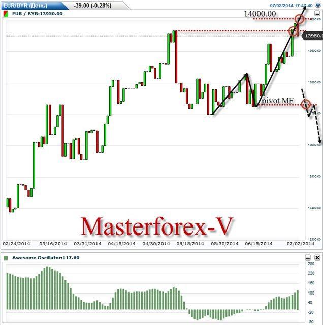 Евро рубль форекс онлайн график доллар рубль