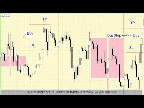 Безиндикаторные стратегии торговли форекс