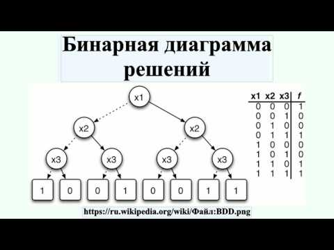 Задание 1 Эквивалентные преобразования булевых
