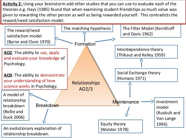 Social psychology thesis