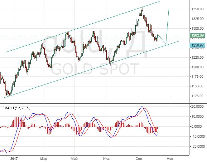 Прогноз цен на золото - stock-makscom