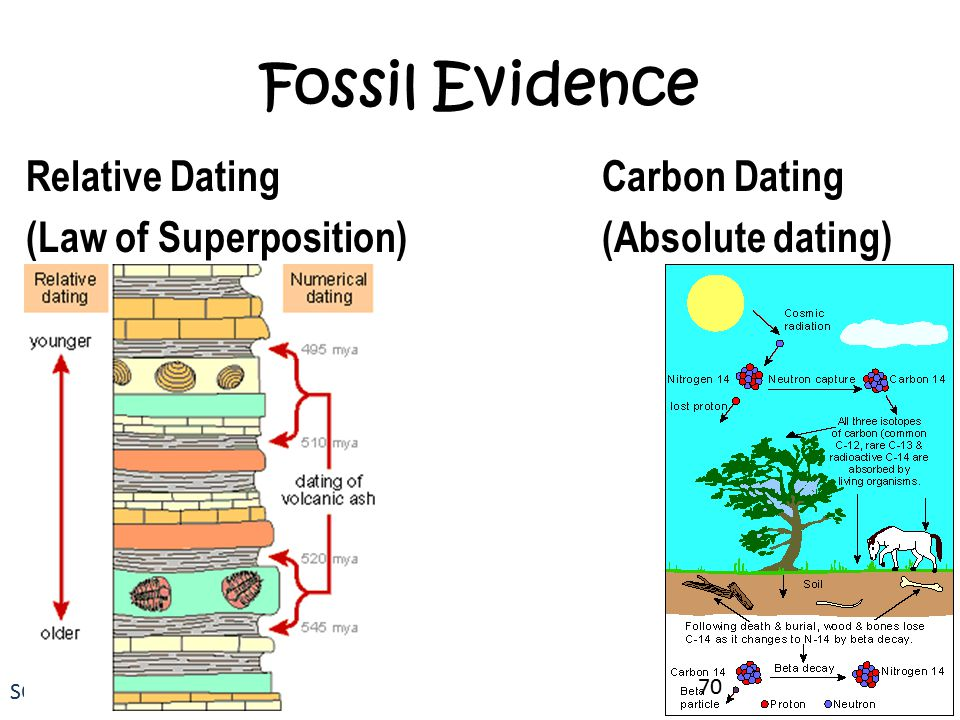 how does absolute radiometric dating work