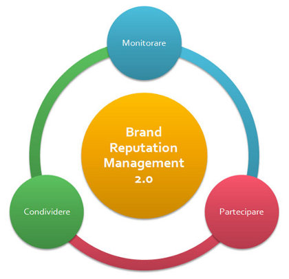 Buy brand management assignment