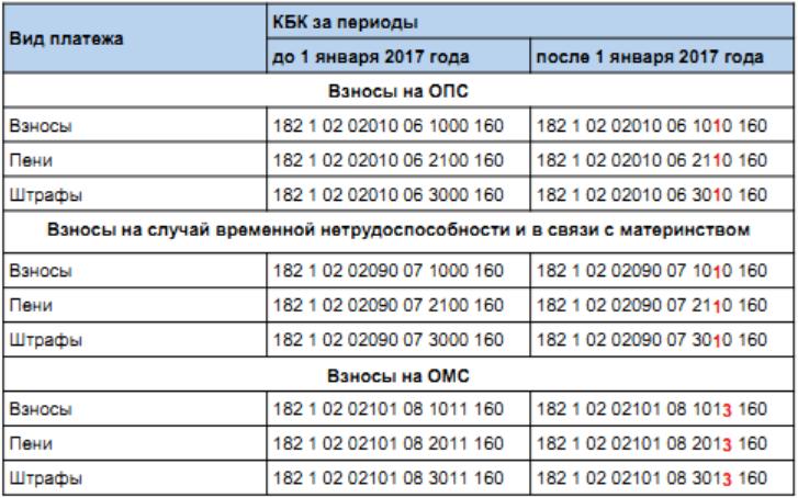 Фиксированные взносы ИП/2016 — Народная