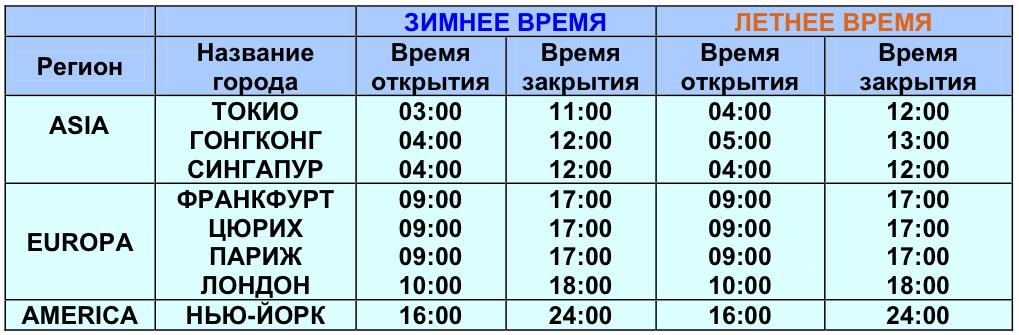 Расписание торговых сессий на Форекс