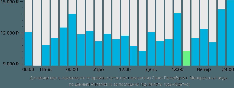 СанктПетербург Минеральные Воды авиабилеты от 3479 руб
