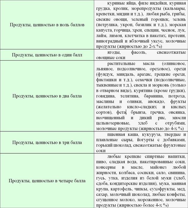 Онлайн калькулятор баллов кремлевской диеты