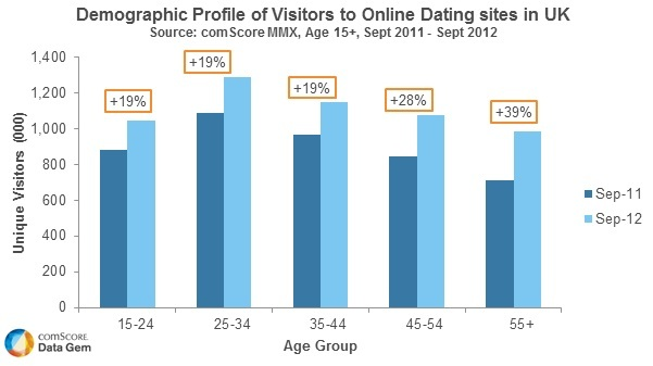 Most popular free dating sites 2012
