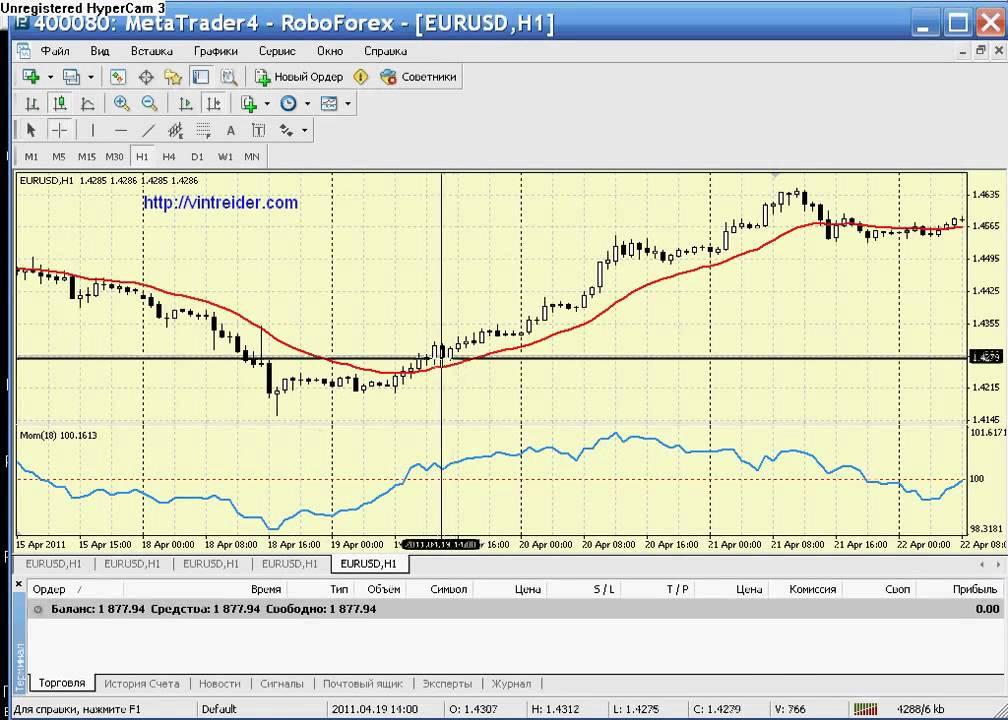Стратегии торговли на форекс золотом