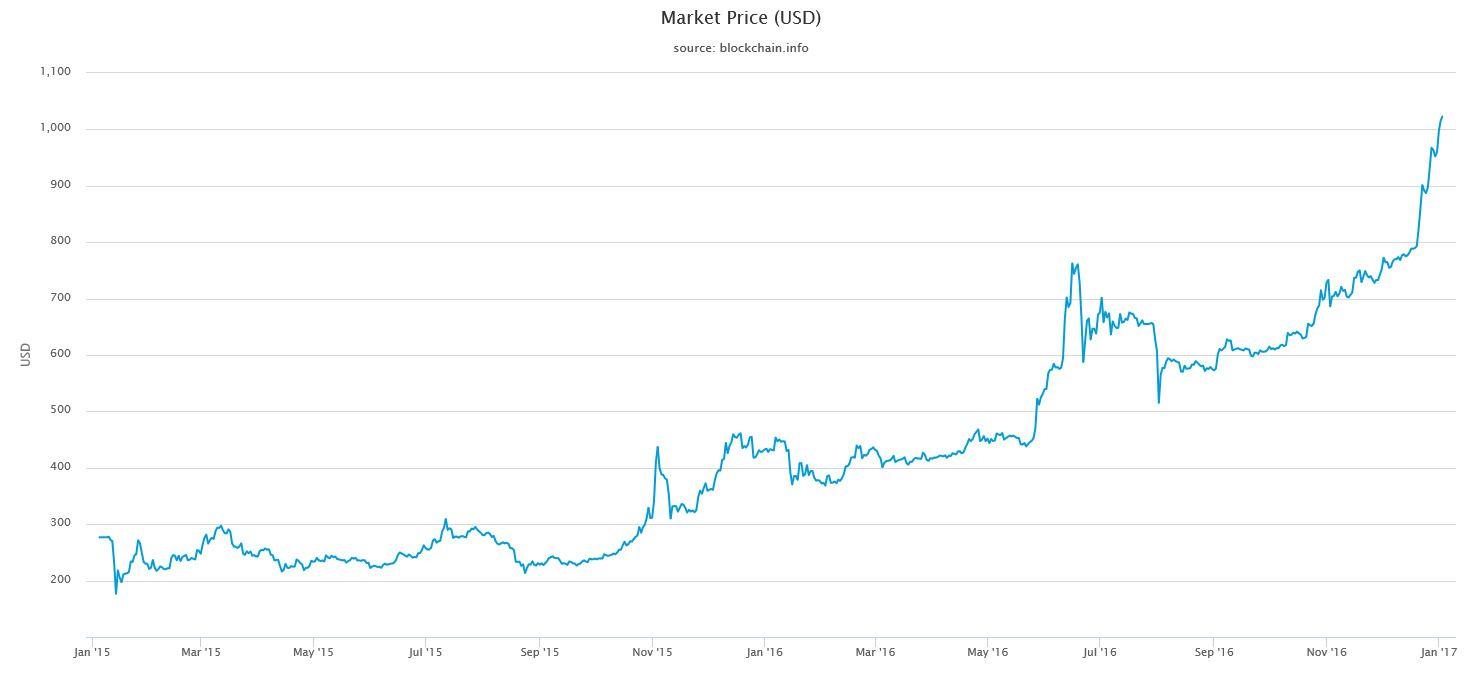 bitcoin worth usd